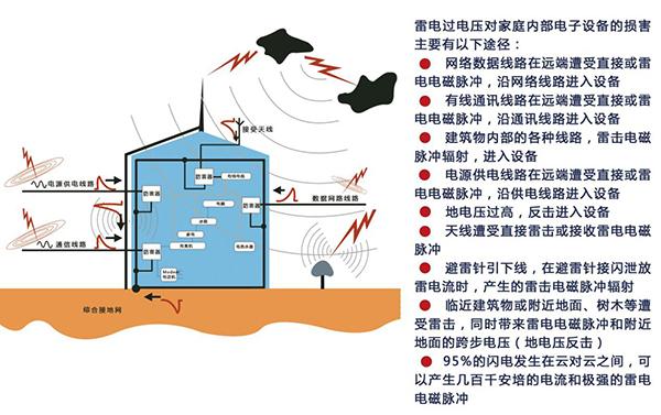 雷电过电压入侵示意图.jpg